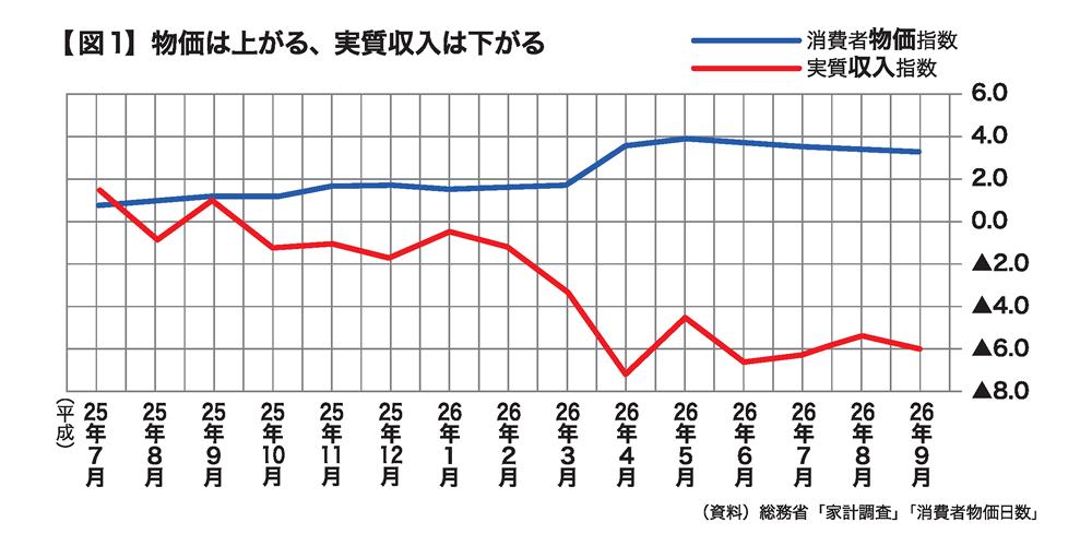 図1:物価は上がる、実質収入は下がる