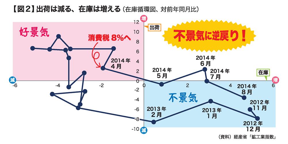 図2:出荷は減る、在庫は増える(在庫循環図、対前年同月比)